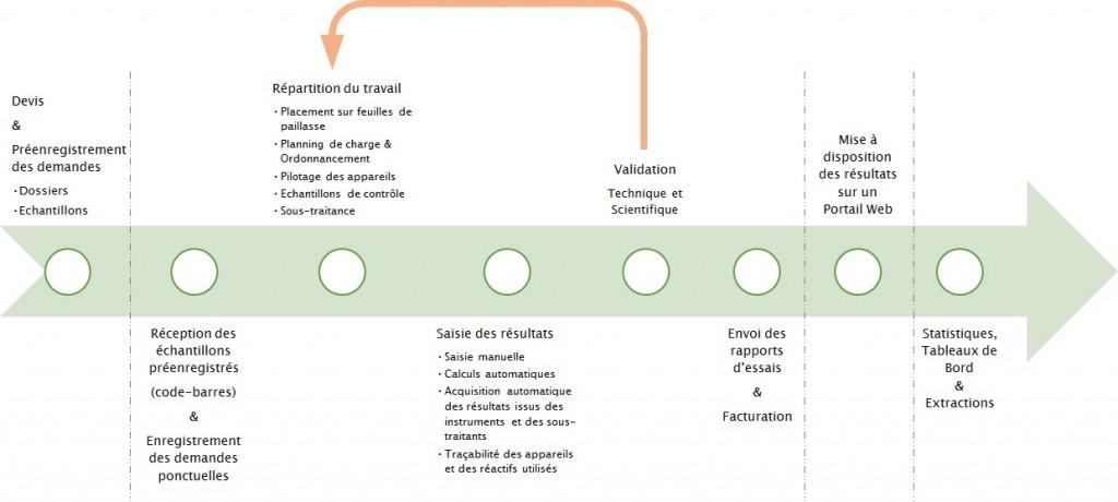 Cycle de vie échantillon 2015-05