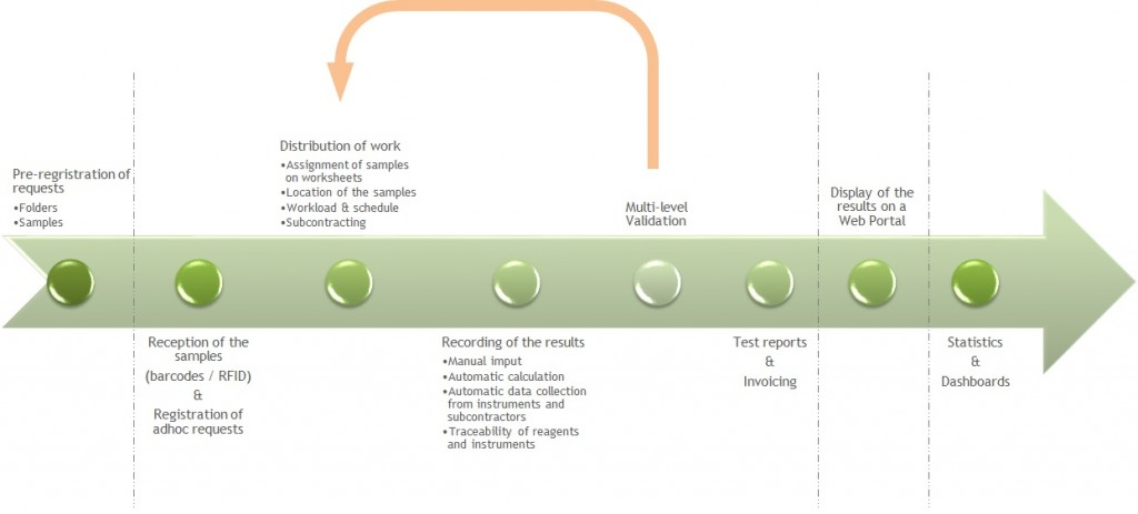 Sample lifecycle